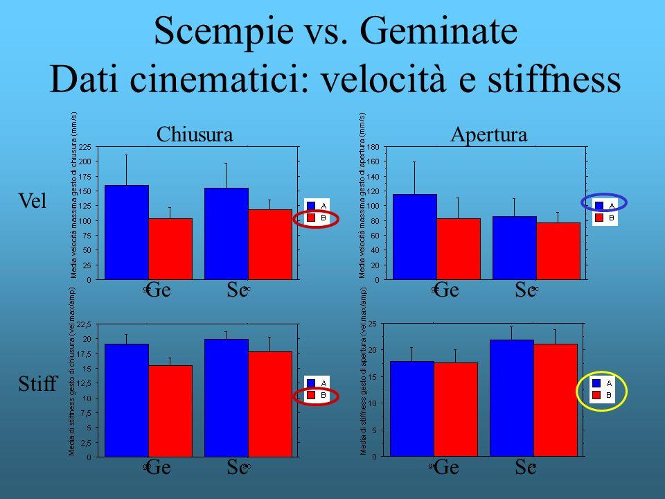 Scempie vs. Geminate Dati cinematici: velocità e stiffness