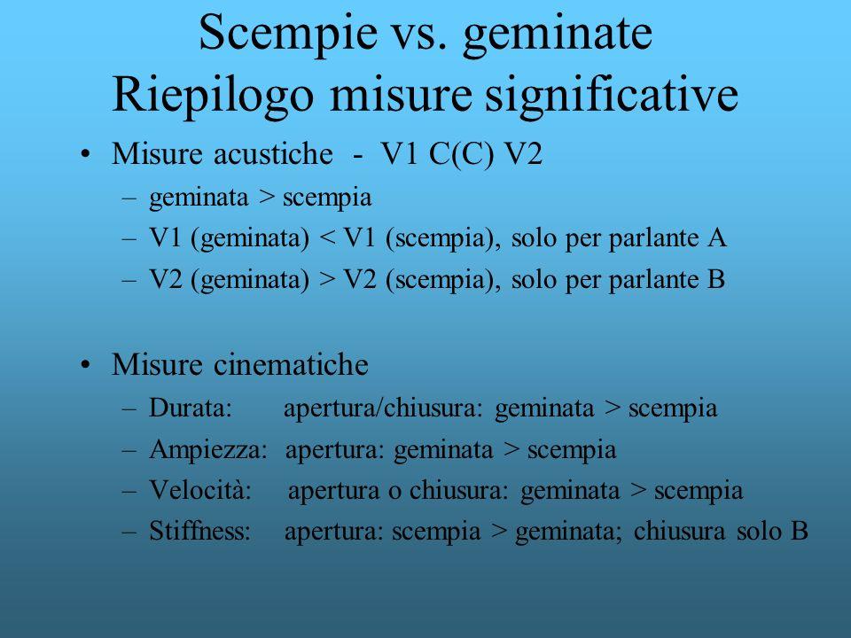 Scempie vs. geminate Riepilogo misure significative