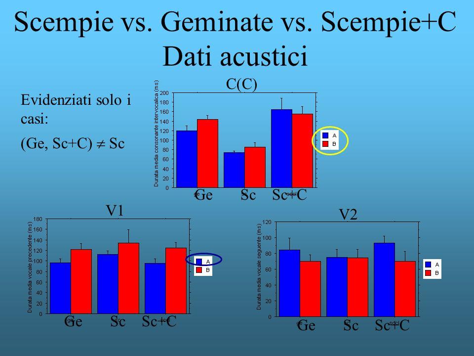Scempie vs. Geminate vs. Scempie+C