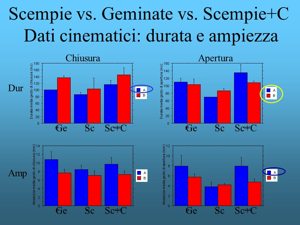 Scempie vs. Geminate vs. Scempie+C Dati cinematici: durata e ampiezza