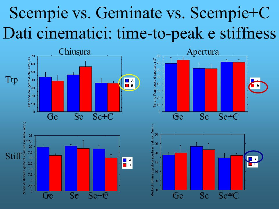 Scempie vs. Geminate vs. Scempie+C Dati cinematici: time-to-peak e stiffness