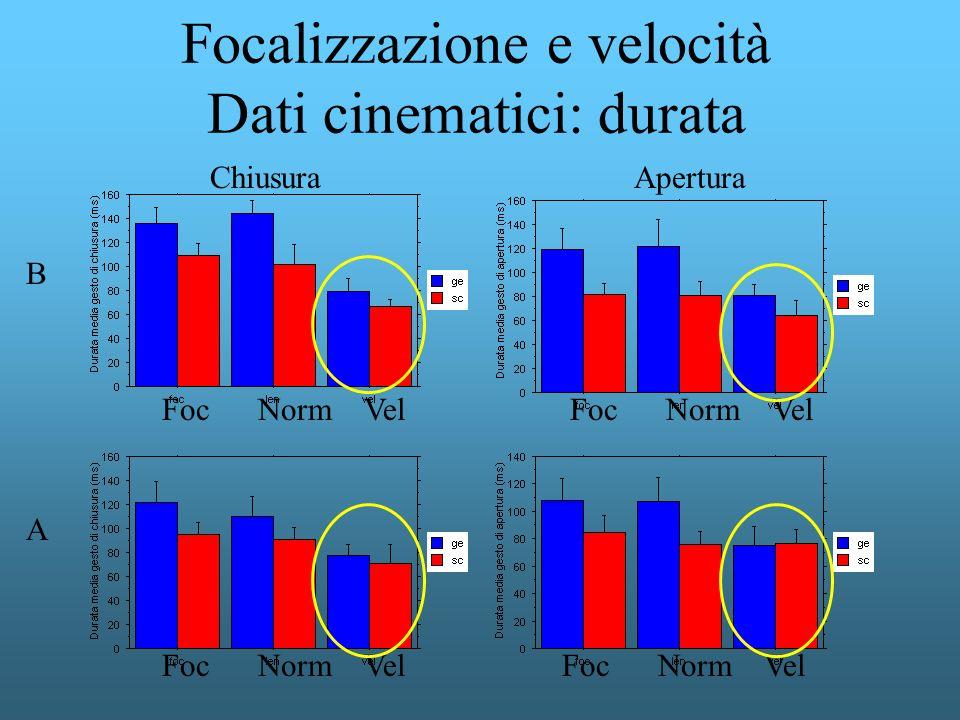 Focalizzazione e velocità Dati cinematici: durata