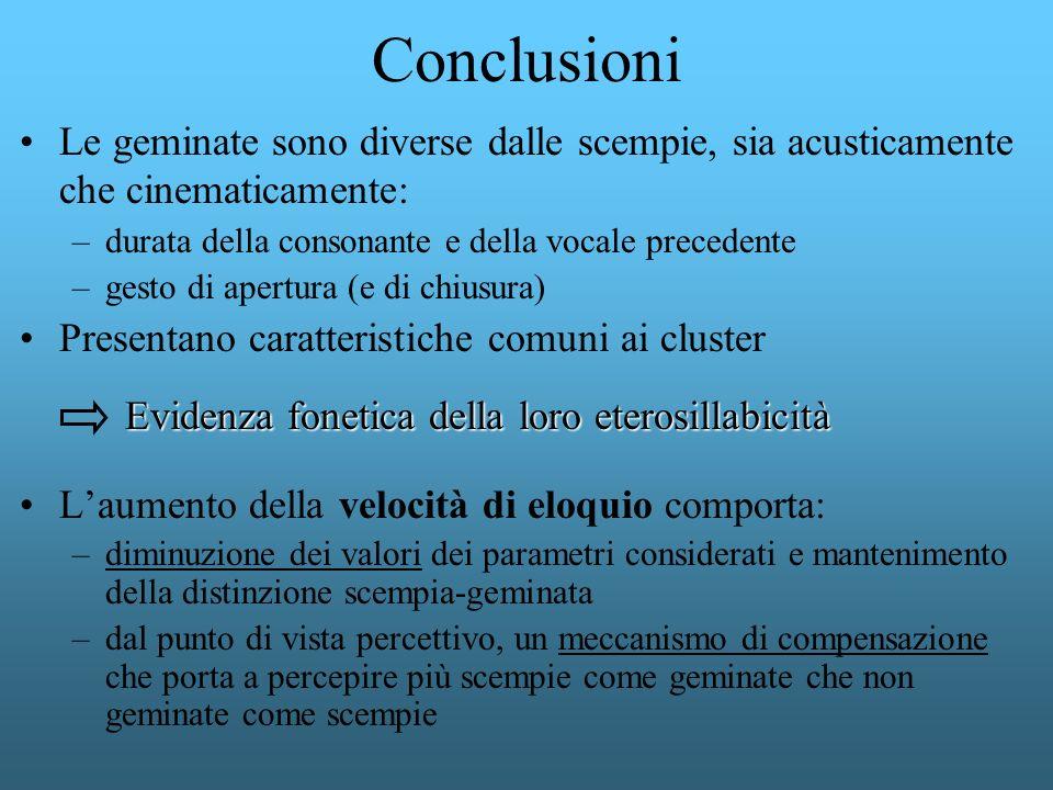 Conclusioni Le geminate sono diverse dalle scempie, sia acusticamente che cinematicamente: durata della consonante e della vocale precedente.