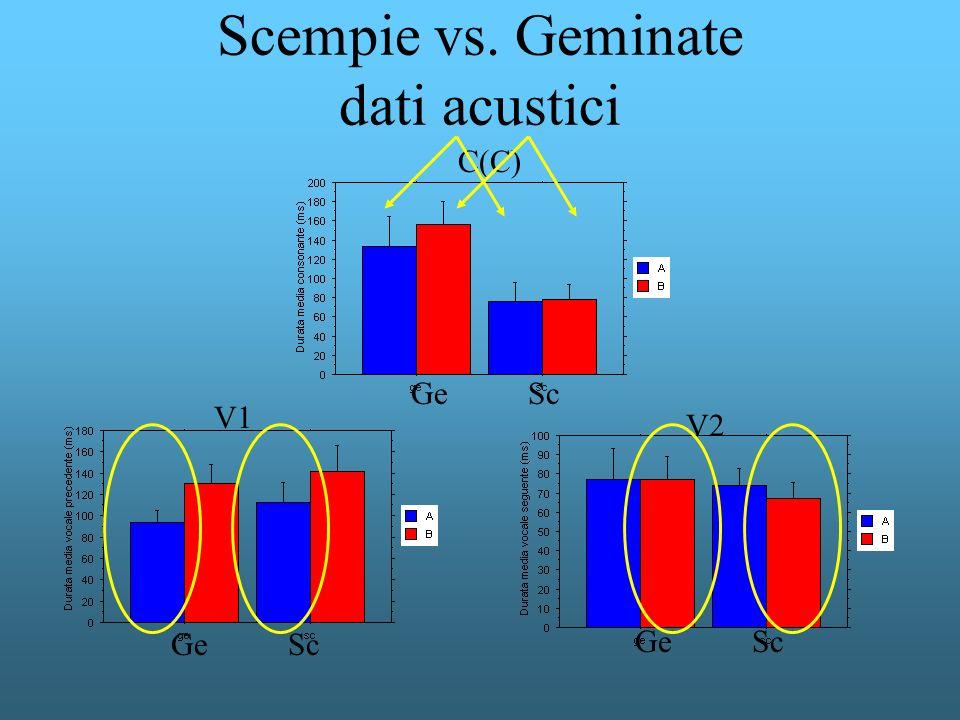 Scempie vs. Geminate dati acustici C(C) Ge Sc V1 V2 Ge Sc Ge Sc