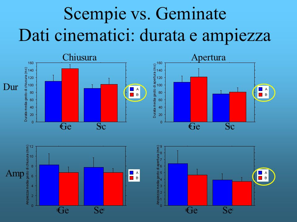 Scempie vs. Geminate Dati cinematici: durata e ampiezza