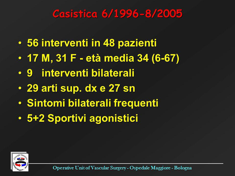 Casistica 6/1996-8/2005 56 interventi in 48 pazienti. 17 M, 31 F - età media 34 (6-67) 9 interventi bilaterali.