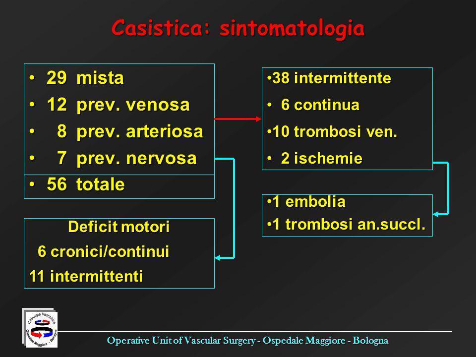 Casistica: sintomatologia