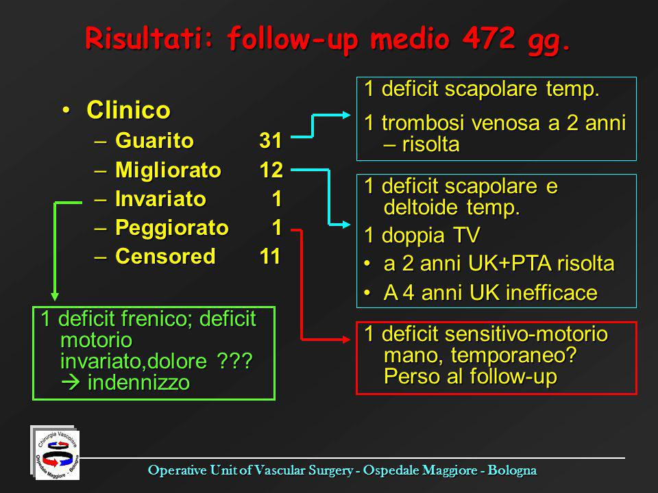 Risultati: follow-up medio 472 gg.