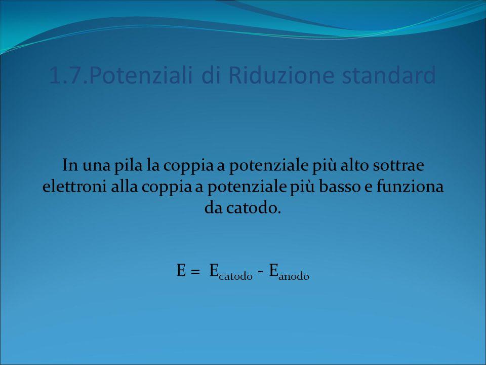 1.7.Potenziali di Riduzione standard