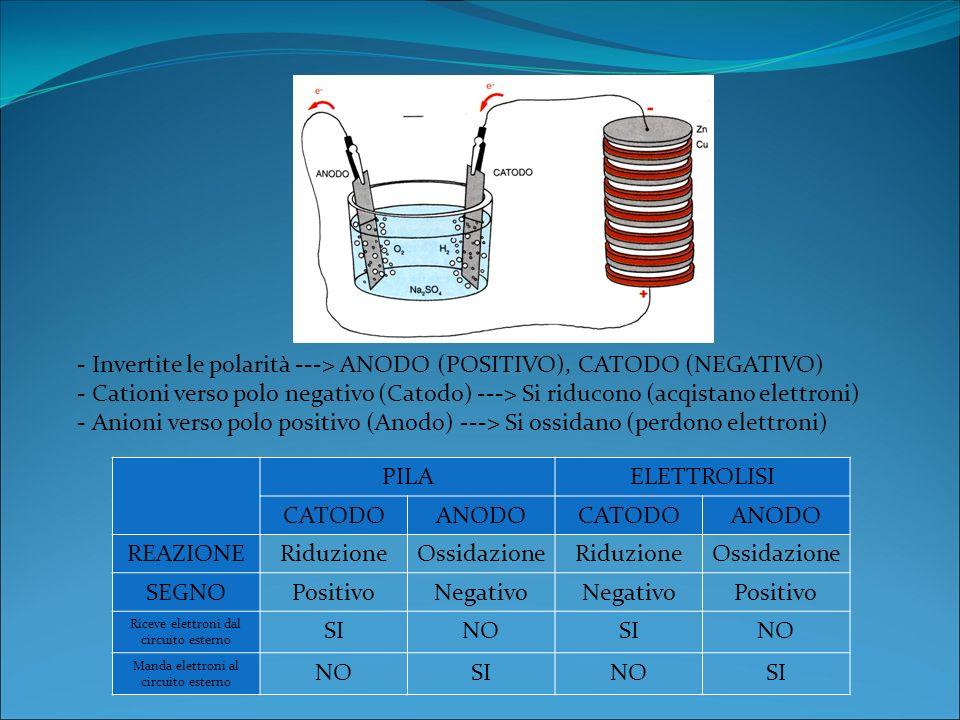 Invertite le polarità ---> ANODO (POSITIVO), CATODO (NEGATIVO)