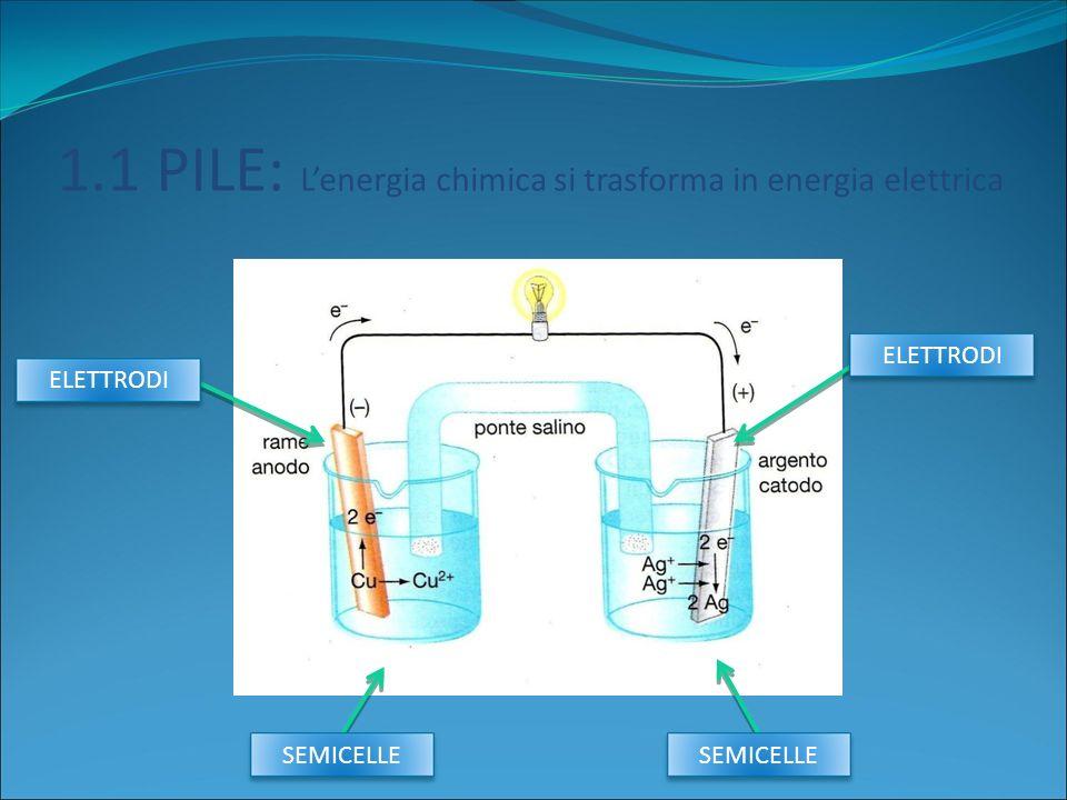 1.1 PILE: L'energia chimica si trasforma in energia elettrica