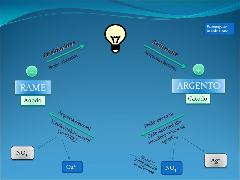 - + ARGENTO RAME Riduzione Ossidazione Catodo Anodo NO3- Ag+ Cu2+ NO3-