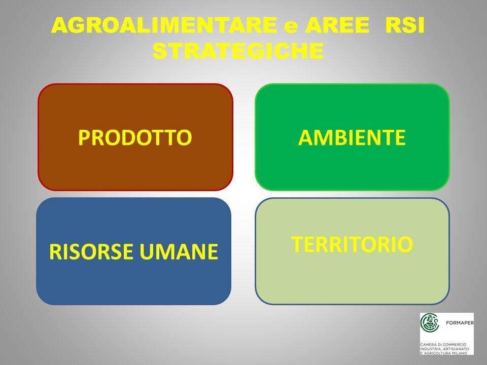 AGROALIMENTARE e AREE RSI STRATEGICHE