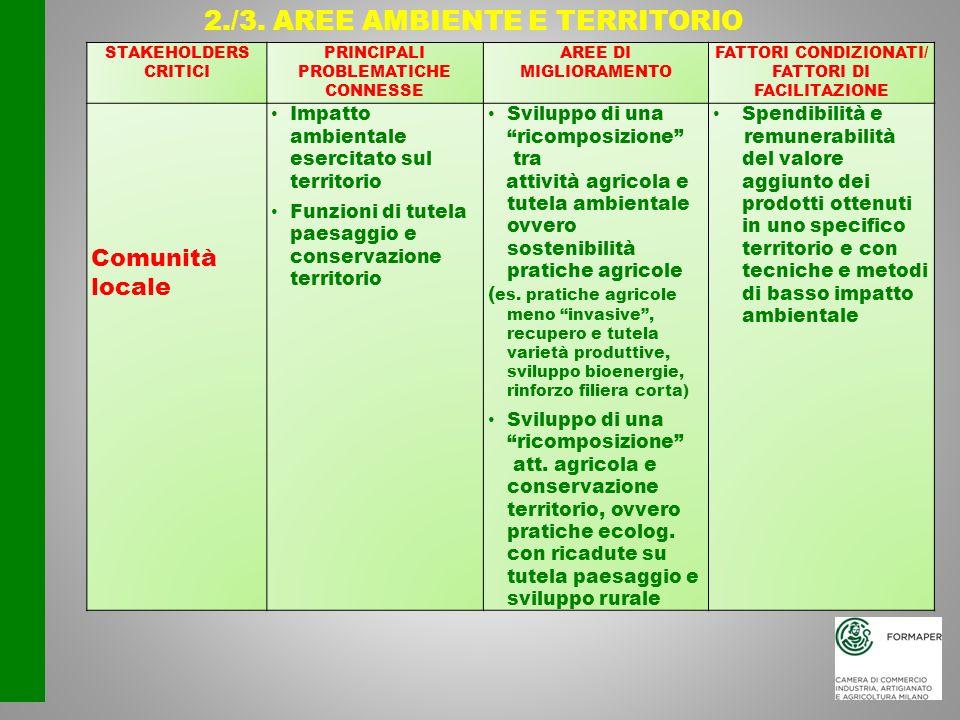 2./3. AREE AMBIENTE E TERRITORIO
