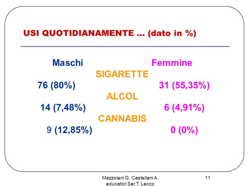 USI QUOTIDIANAMENTE … (dato in %)