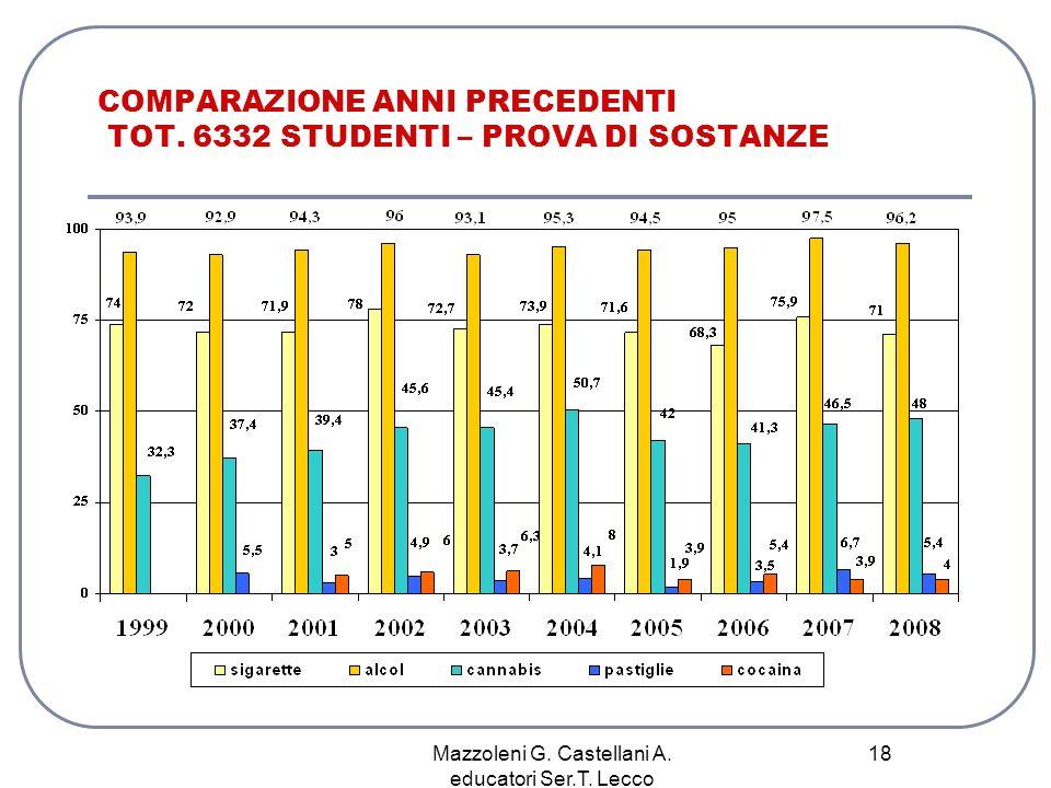 COMPARAZIONE ANNI PRECEDENTI TOT. 6332 STUDENTI – PROVA DI SOSTANZE