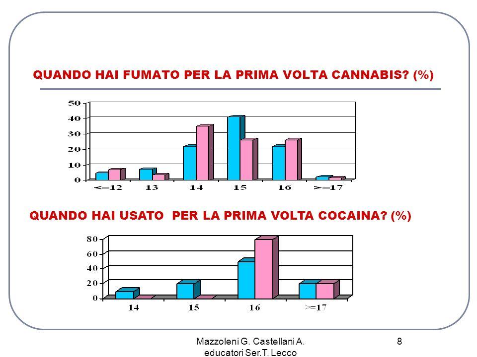 QUANDO HAI FUMATO PER LA PRIMA VOLTA CANNABIS (%)