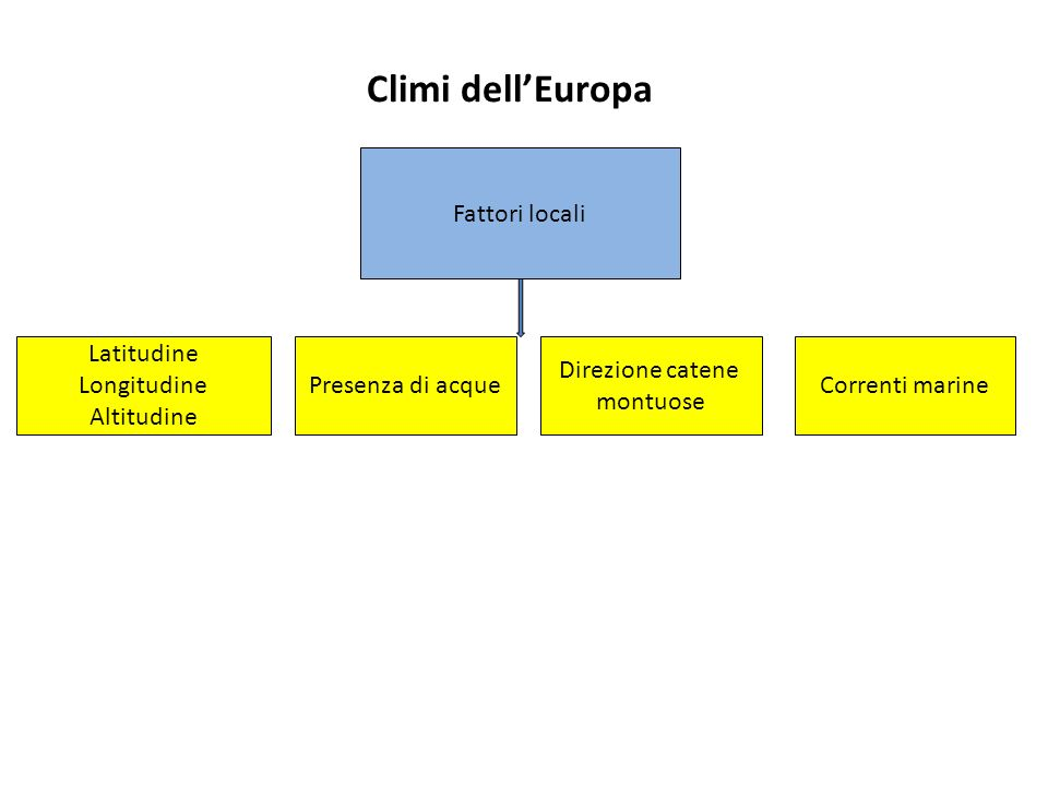 Climi dell'Europa Fattori locali Latitudine Longitudine Altitudine