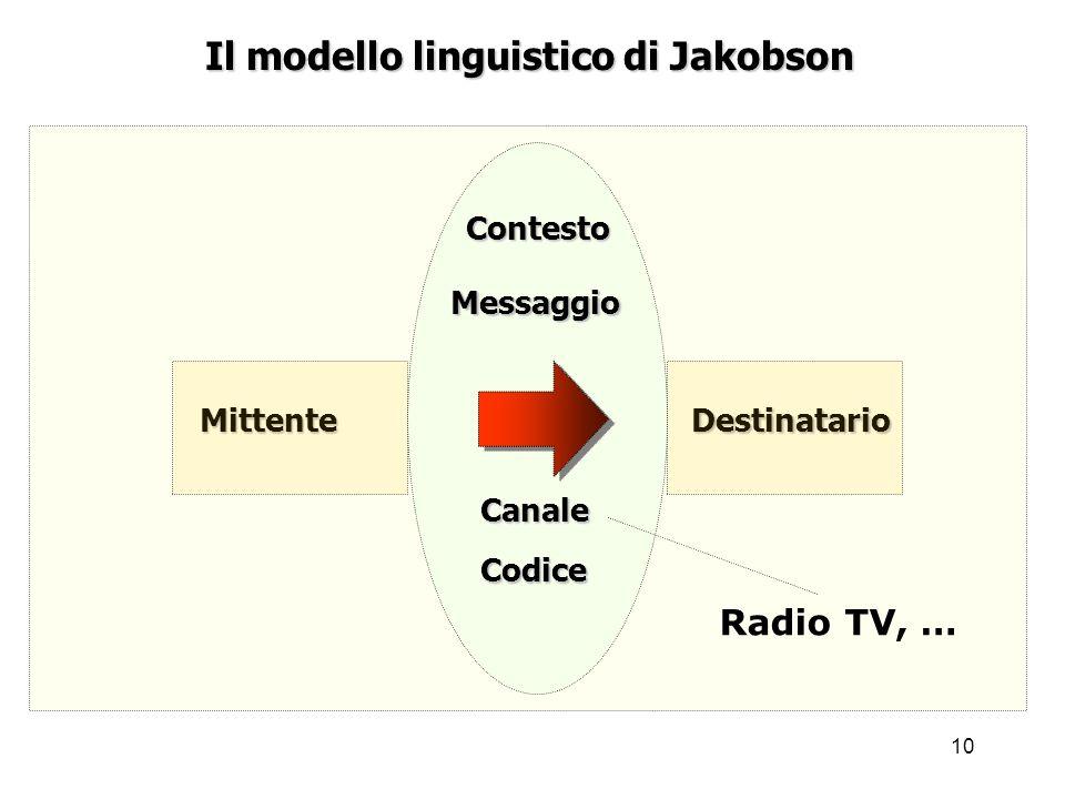 Il modello linguistico di Jakobson