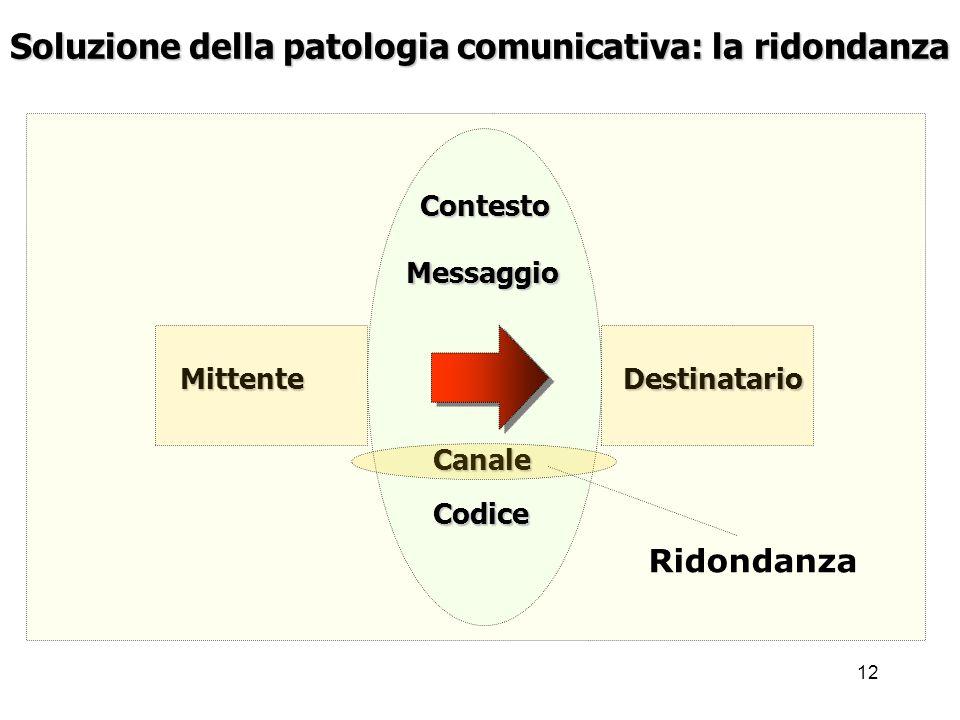 Soluzione della patologia comunicativa: la ridondanza