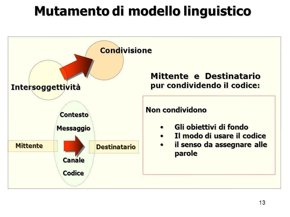 Mutamento di modello linguistico
