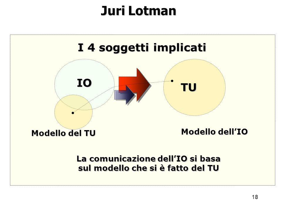La comunicazione dell'IO si basa sul modello che si è fatto del TU