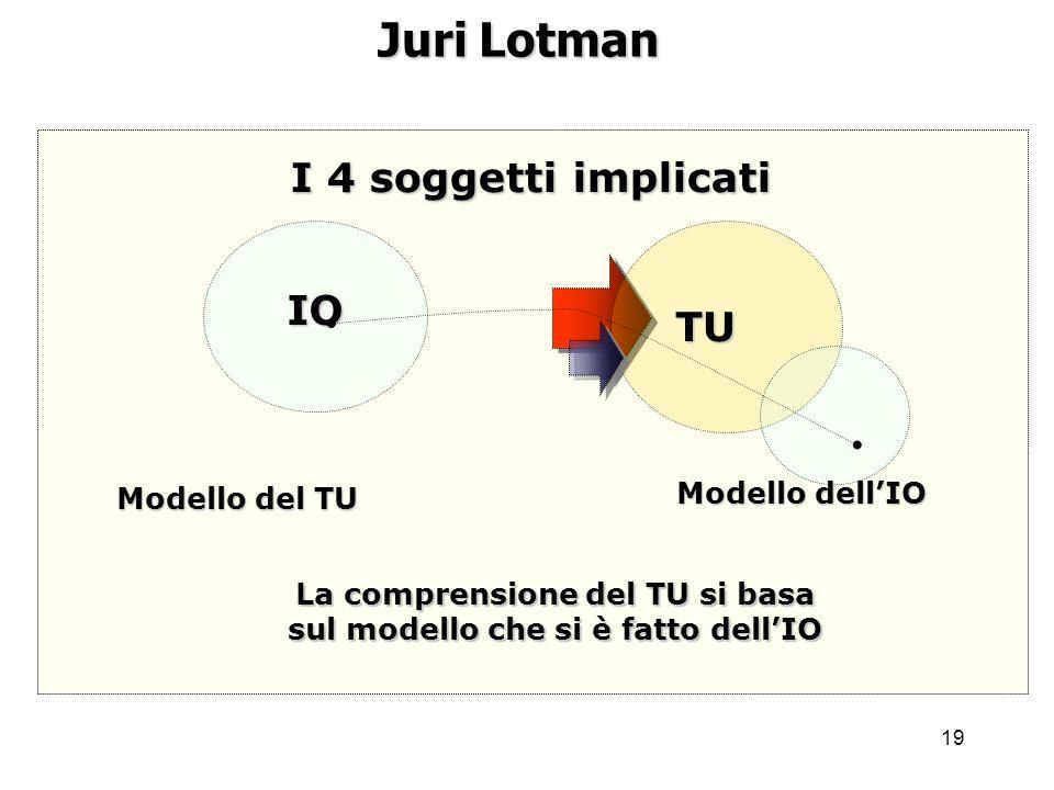 La comprensione del TU si basa sul modello che si è fatto dell'IO