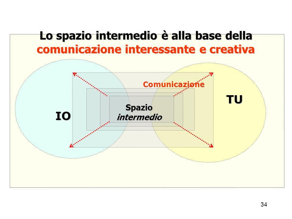 Lo spazio intermedio è alla base della comunicazione interessante e creativa