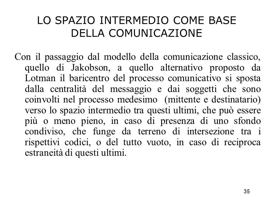 LO SPAZIO INTERMEDIO COME BASE DELLA COMUNICAZIONE