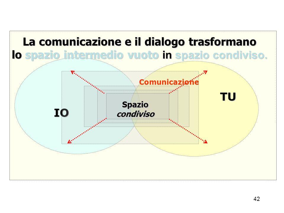 La comunicazione e il dialogo trasformano