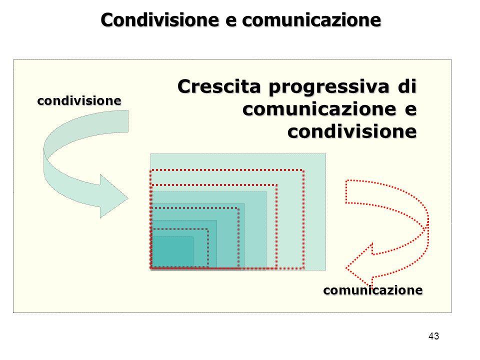 Condivisione e comunicazione