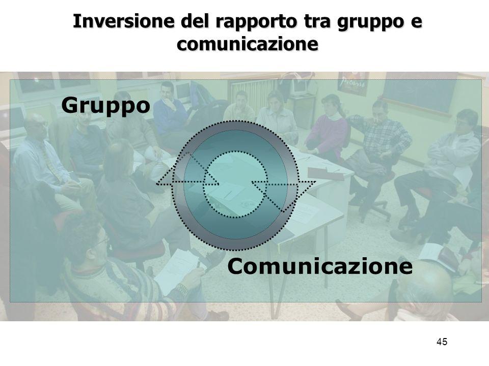 Inversione del rapporto tra gruppo e comunicazione