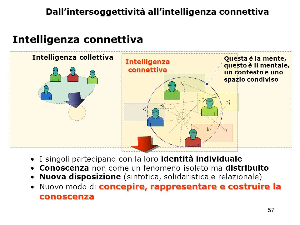 Intelligenza collettiva Intelligenza connettiva