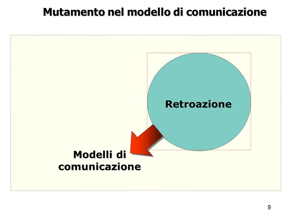 Mutamento nel modello di comunicazione Modelli di comunicazione