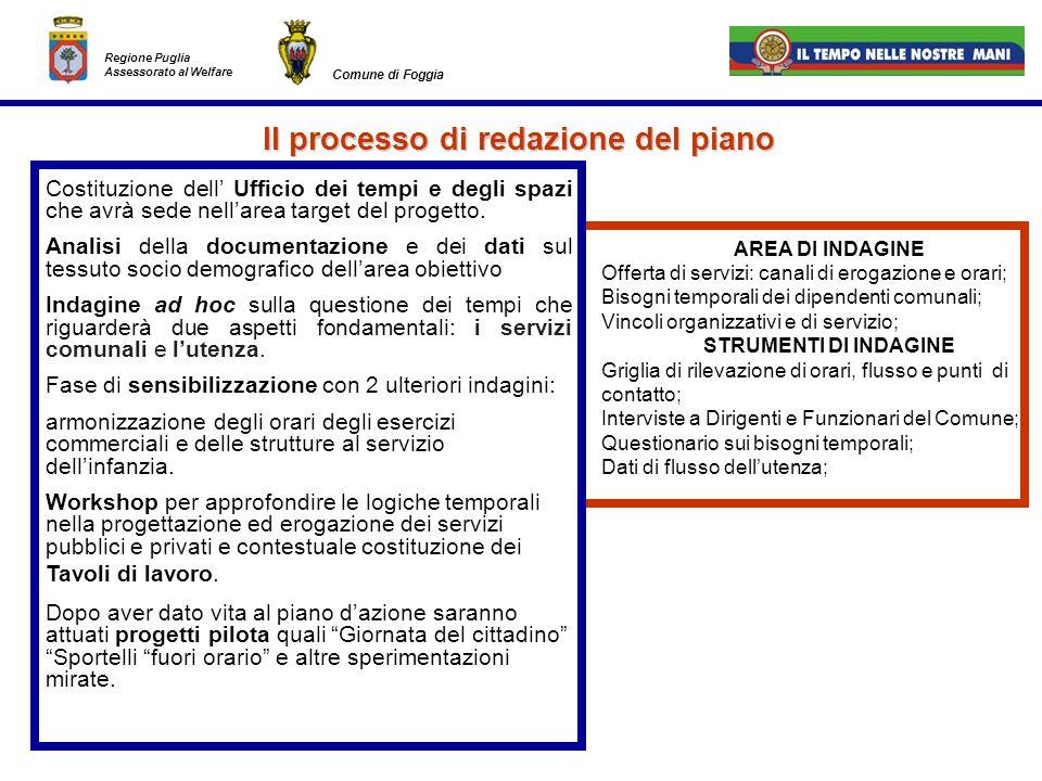 Il processo di redazione del piano