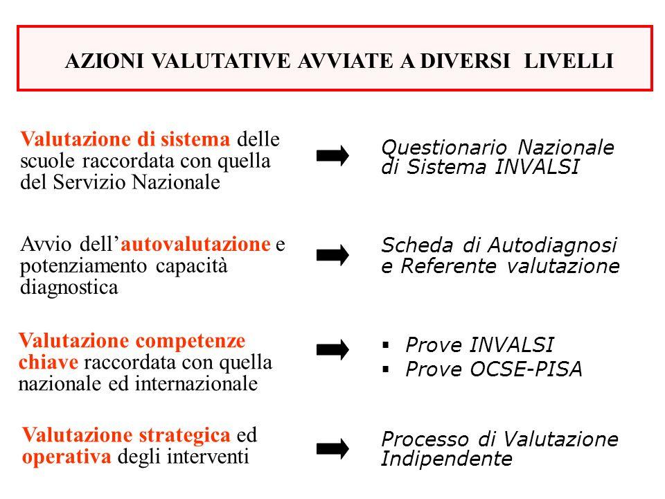 AZIONI VALUTATIVE AVVIATE A DIVERSI LIVELLI