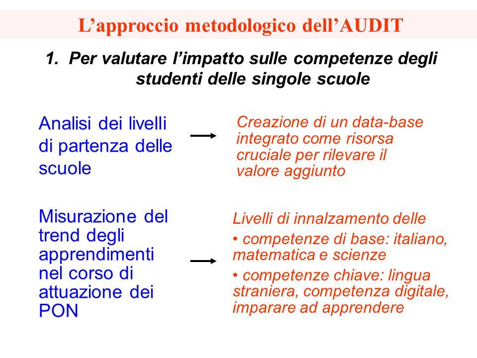 L'approccio metodologico dell'AUDIT