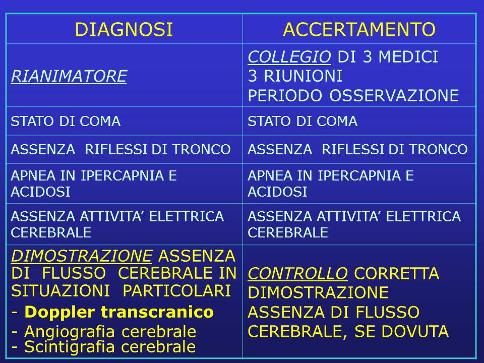 DIAGNOSI ACCERTAMENTO RIANIMATORE COLLEGIO DI 3 MEDICI 3 RIUNIONI