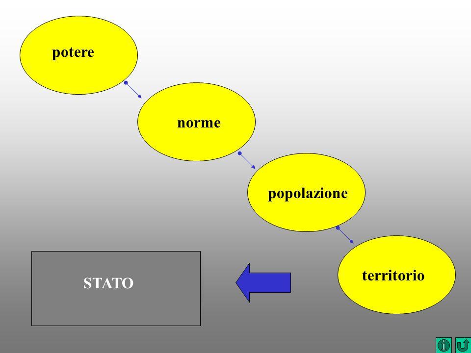 potere norme popolazione territorio STATO