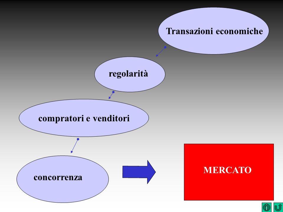 Transazioni economiche compratori e venditori