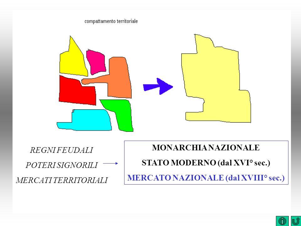 STATO MODERNO (dal XVI° sec.) MERCATO NAZIONALE (dal XVIII° sec.)