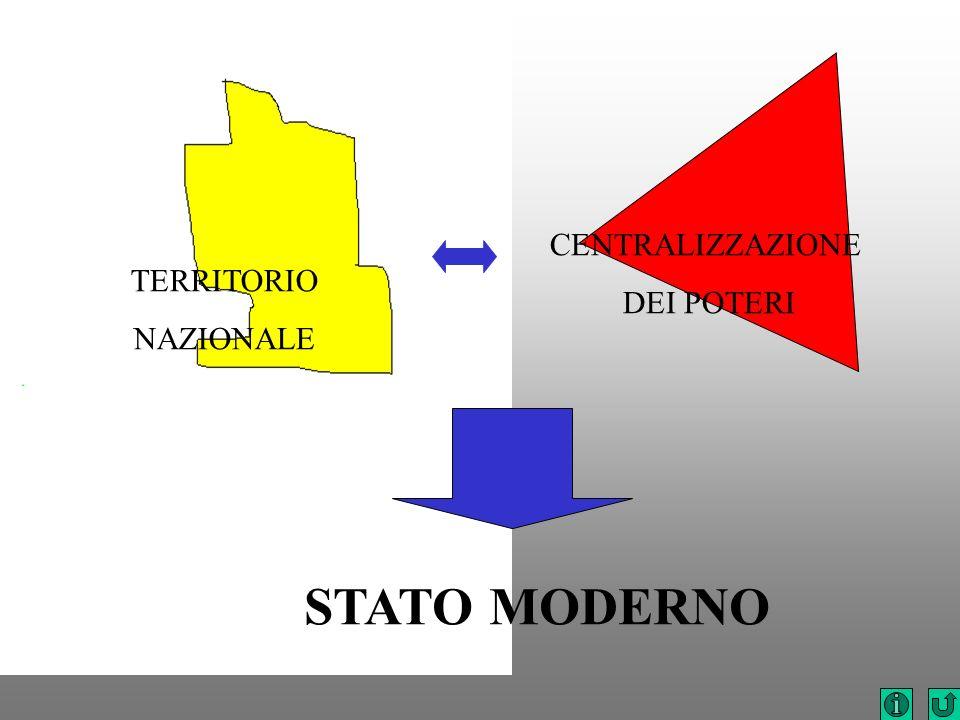 CENTRALIZZAZIONE DEI POTERI TERRITORIO NAZIONALE STATO MODERNO