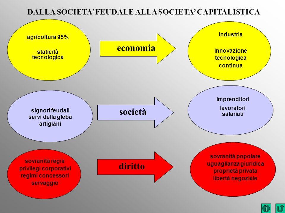 economia società diritto