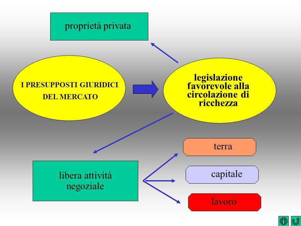 legislazione favorevole alla circolazione di ricchezza