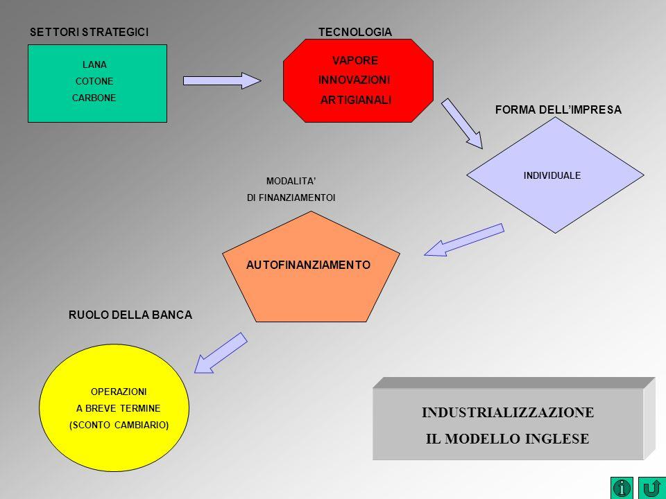 INDUSTRIALIZZAZIONE IL MODELLO INGLESE