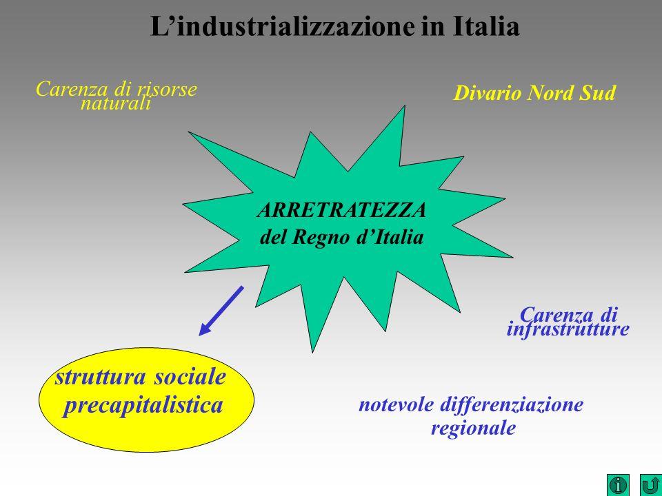 L'industrializzazione in Italia