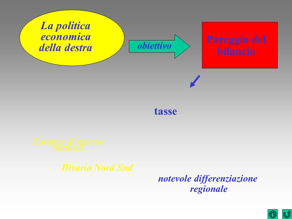 La politica economica della destra notevole differenziazione