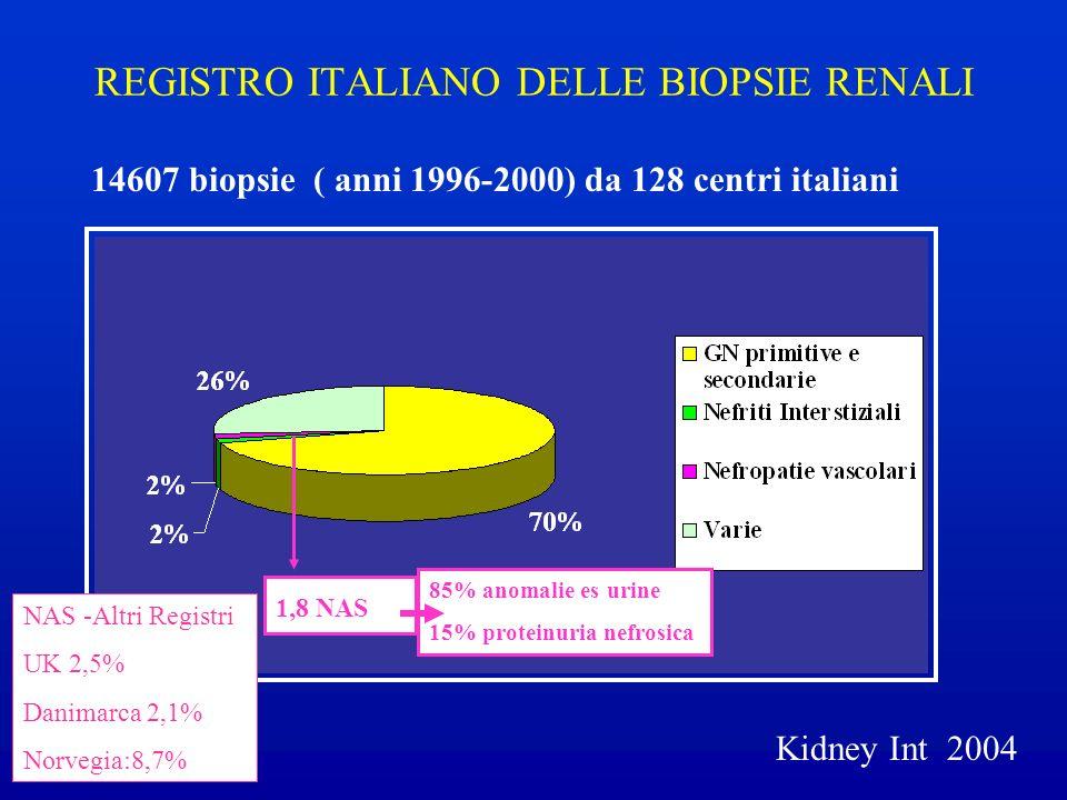 REGISTRO ITALIANO DELLE BIOPSIE RENALI