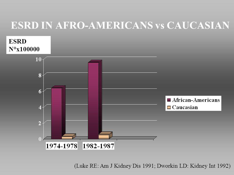 ESRD IN AFRO-AMERICANS vs CAUCASIAN