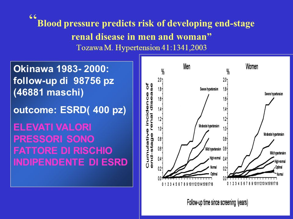 Blood pressure predicts risk of developing end-stage renal disease in men and woman Tozawa M. Hypertension 41:1341,2003